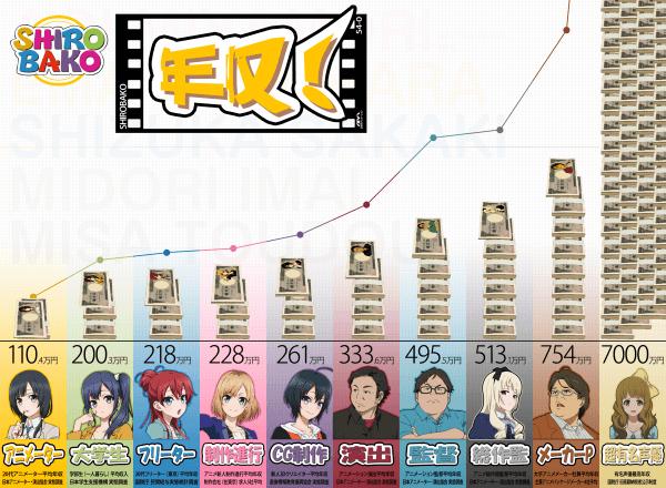 薪水,動畫產業,白箱